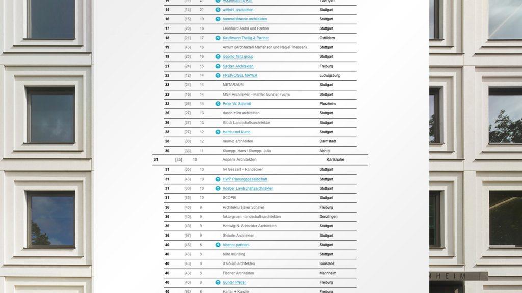Baunetz Magazin Ranking